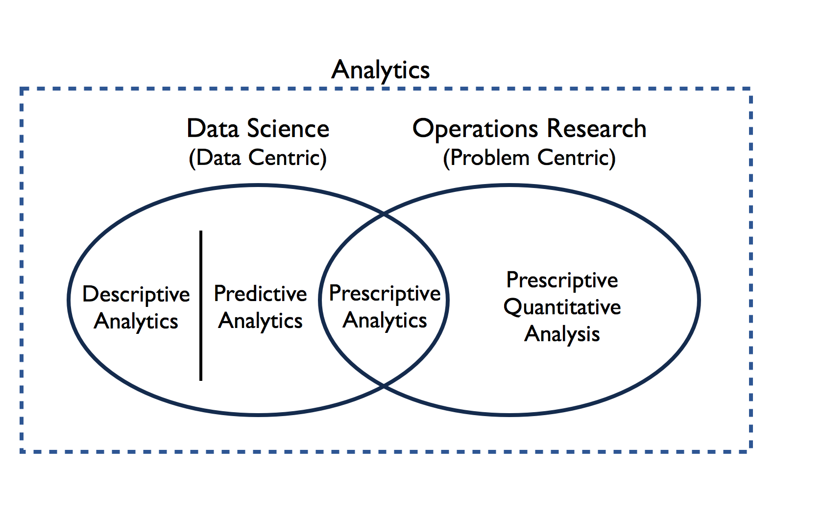 Diagram of an Analytics Framework